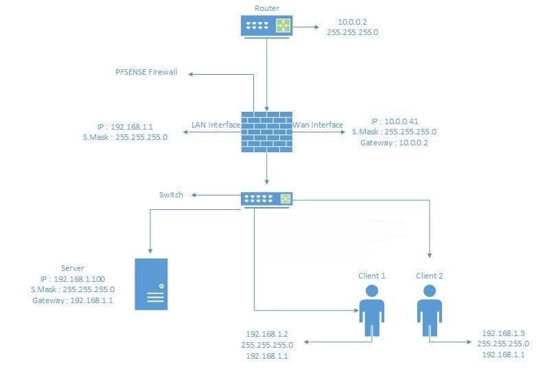 PfSense Topoloji Hazırlama - PfSense Nasıl Kullanılır? PfSense Nasıl Kurulur? PfSense Kurulumu