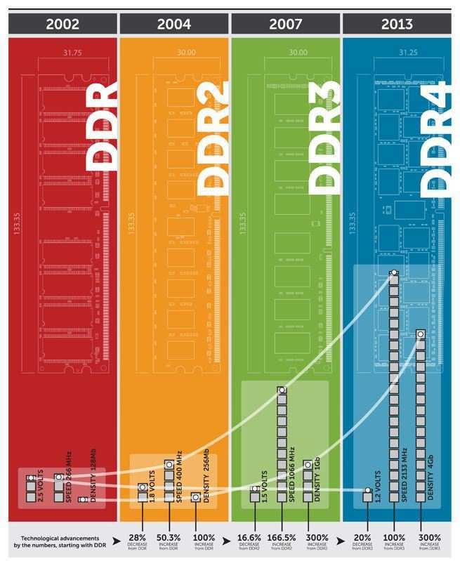 RAM Türleri | RAM Alırken Dikkat Edilmesi Gerekenler | RAM Alırken Nelere Dikkat Etmeliyim
