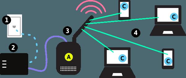 Access Point Nedir? - Access Point Nasıl Kullanılır? - Access Point Ne Yapar? - Kablosuz Ağ Nasıl Kullanılır?